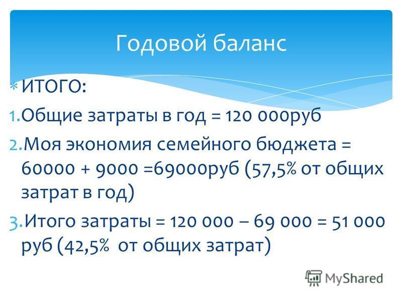 ИТОГО: 1. Общие затраты в год = 120 000 руб 2. Моя экономия семейного бюджета = 60000 + 9000 =69000 руб (57,5% от общих затрат в год) 3. Итого затраты = 120 000 – 69 000 = 51 000 руб (42,5% от общих затрат) Годовой баланс