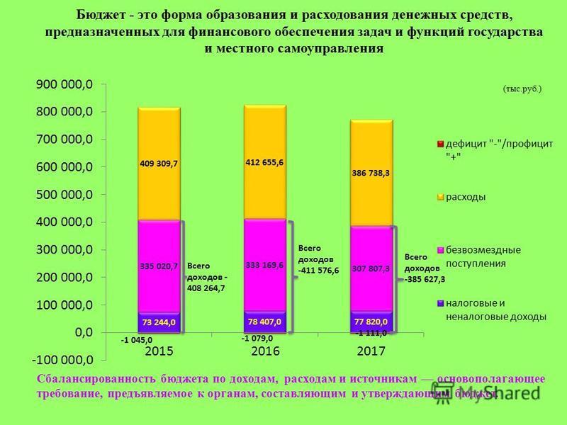 Бюджет - это форма образования и расходования денежных средств, предназначенных для финансового обеспечения задач и функций государства и местного самоуправления Сбалансированность бюджета по доходам, расходам и источникам основополагающее требование