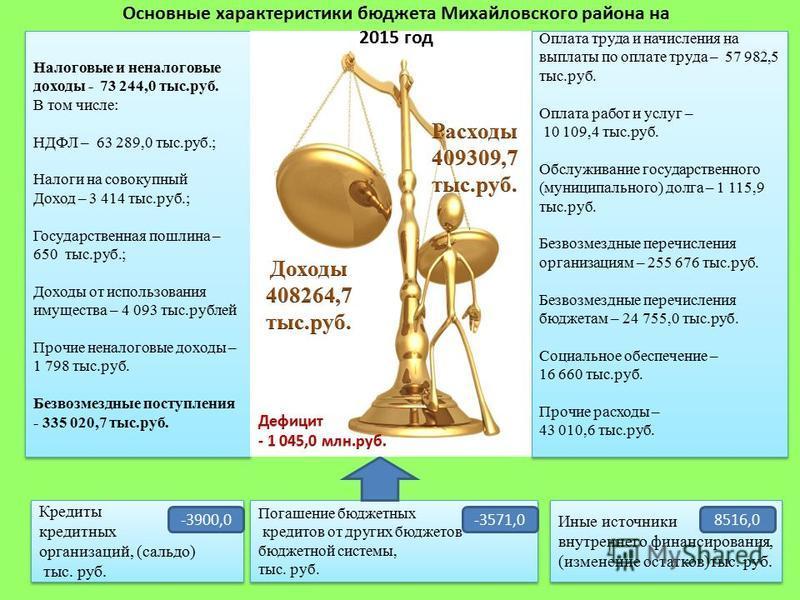 Налоговые и неналоговые доходы - 73 244,0 тыс.руб. В том числе: НДФЛ – 63 289,0 тыс.руб.; Налоги на совокупный Доход – 3 414 тыс.руб.; Государственная пошлина – 650 тыс.руб.; Доходы от использования имущества – 4 093 тыс.рублей Прочие неналоговые дох