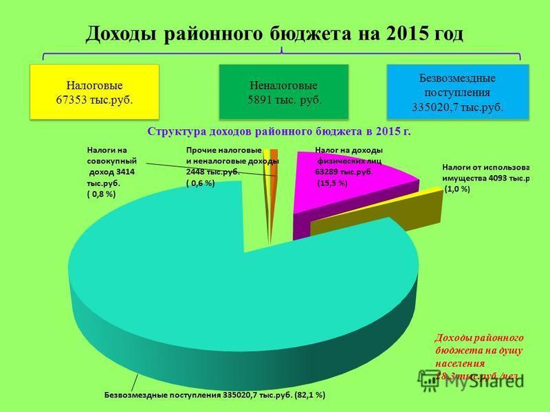 Доходы районного бюджета на 2015 год Налоговые 67353 тыс.руб. Неналоговые 5891 тыс. руб. Неналоговые 5891 тыс. руб. Безвозмездные поступления 335020,7 тыс.руб. Структура доходов районного бюджета в 2015 г. Доходы районного бюджета на душу населения 2