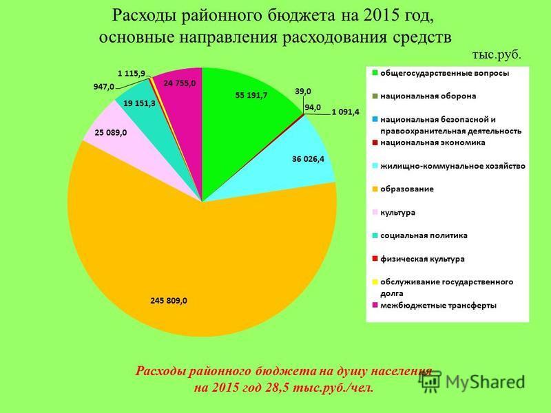 Расходы районного бюджета на 2015 год, основные направления расходования средств тыс.руб. Расходы районного бюджета на душу населения на 2015 год 28,5 тыс.руб./чел.