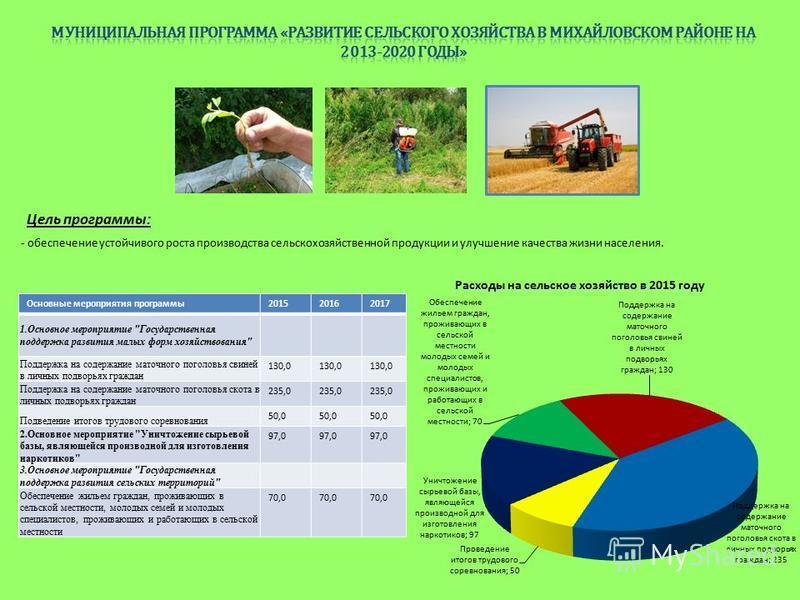 Цель программы: - обеспечение устойчивого роста производства сельскохозяйственной продукции и улучшение качества жизни населения. Основные мероприятия программы 201520162017 1. Основное мероприятие