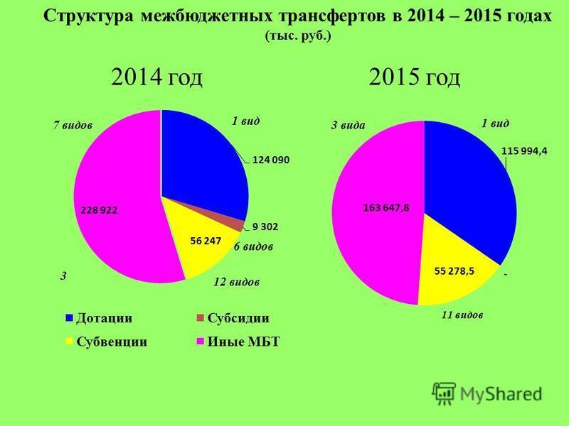 Структура межбюджетных трансфертов в 2014 – 2015 годах (тыс. руб.) 2014 год 2015 год 7 видов 3 вида 1 вид