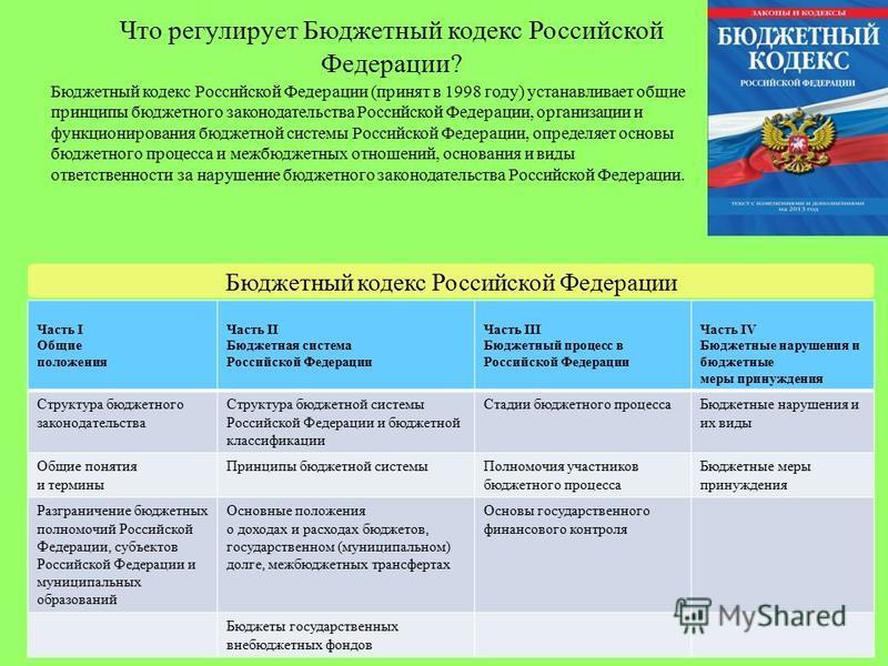 Что регулирует Бюджетный кодекс Российской Федерации? Бюджетный кодекс Российской Федерации (принят в 1998 году) устанавливает общие принципы бюджетного законодательства Российской Федерации, организации и функционирования бюджетной системы Российско