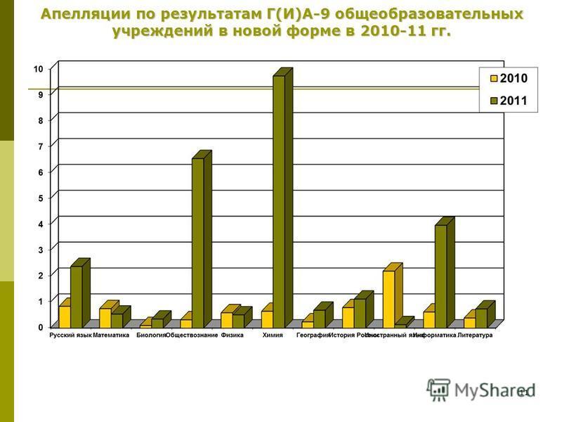 11 Апелляции по результатам Г(И)А-9 общеобразовательных учреждений в новой форме в 2010-11 гг.