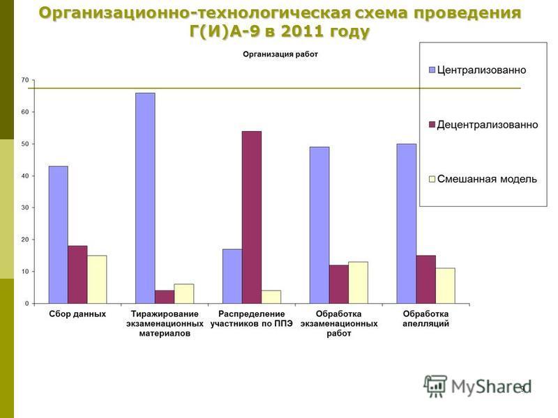 9 Организационно-технологическая схема проведения Г(И)А-9 в 2011 году