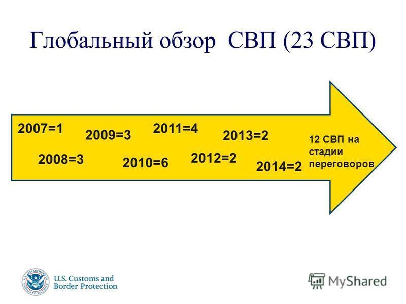 Имя докладчика 17 июня, 2003 г. Глобальный обзор СВП (23 СВП) 2007=1 2008=3 2009=3 2010=6 2011=4 2012=2 12 СВП на стадии переговоров 2013=2 2014=2