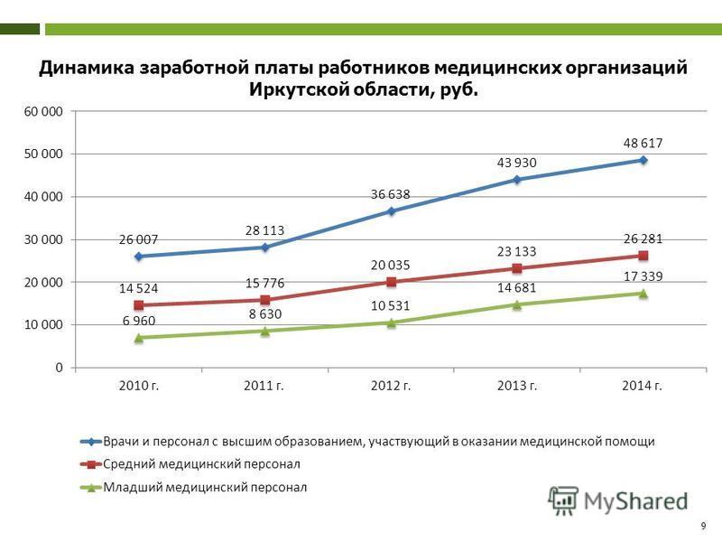 9 Динамика заработной платы работников медицинских организаций Иркутской области, руб.