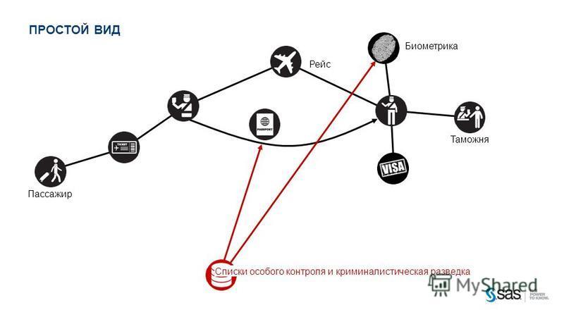 © 2012, SAS Institute Inc. Все права защищены. ПРОСТОЙ ВИД Списки особого контроля и криминалистическая разводка Пассажир Рейс Биометрика Таможня