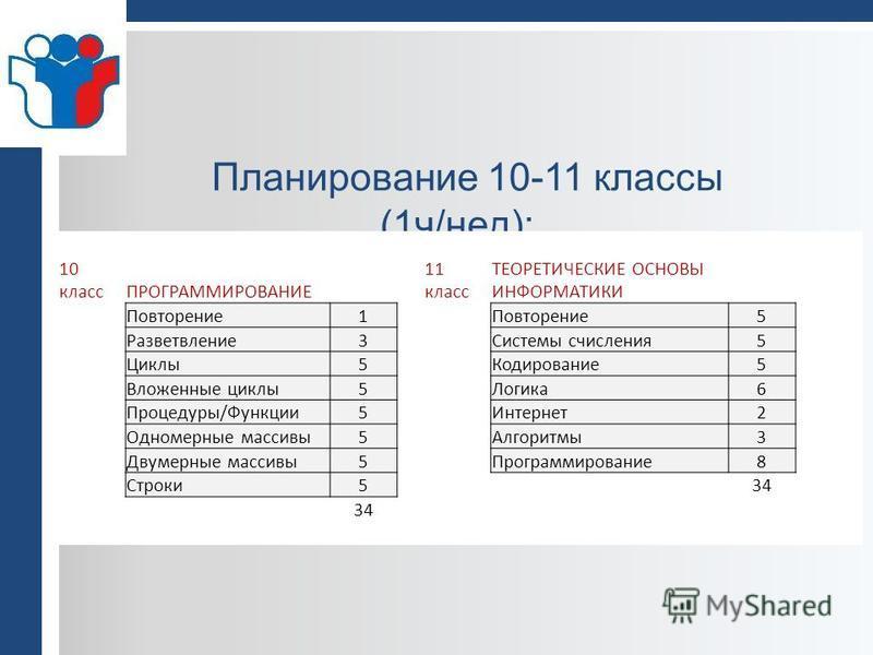 Планирование 10-11 классы (1 ч/нед): 10 классПРОГРАММИРОВАНИЕ 11 класс ТЕОРЕТИЧЕСКИЕ ОСНОВЫ ИНФОРМАТИКИ Повторение 1 5 Разветвление 3Системы счисления 5 Циклы 5Кодирование 5 Вложенные циклы 5Логика 6 Процедуры/Функции 5Интернет 2 Одномерные массивы 5