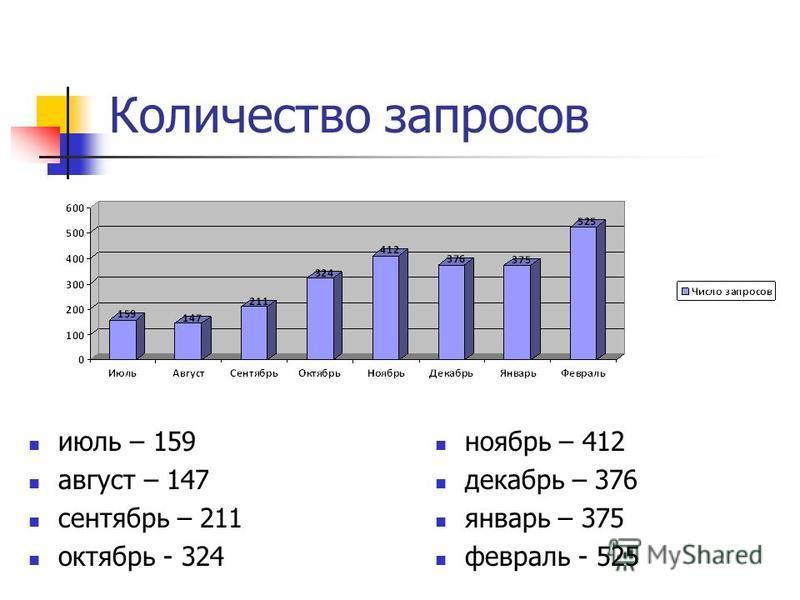 Количество запросов июль – 159 август – 147 сентябрь – 211 октябрь - 324 ноябрь – 412 декабрь – 376 январь – 375 февраль - 525