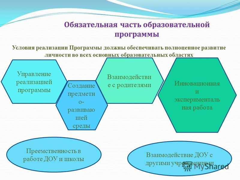 Обязательная часть образовательной программы Условия реализации Программы должны обеспечивать полноценное развитие личности во всех основных образовательных областях Управление реализацией программы Создание предметно- развиваю щей среды Взаимодейств