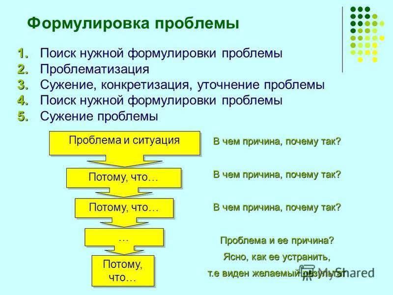 Формулировка проблемы 1. 1. Поиск нужной формулировки проблемы 2. 2. Проблематизация 3. 3. Сужение, конкретизация, уточнение проблемы 4. 4. Поиск нужной формулировки проблемы 5. 5. Сужение проблемы Проблема и ситуация Потому, что… … … В чем причина,