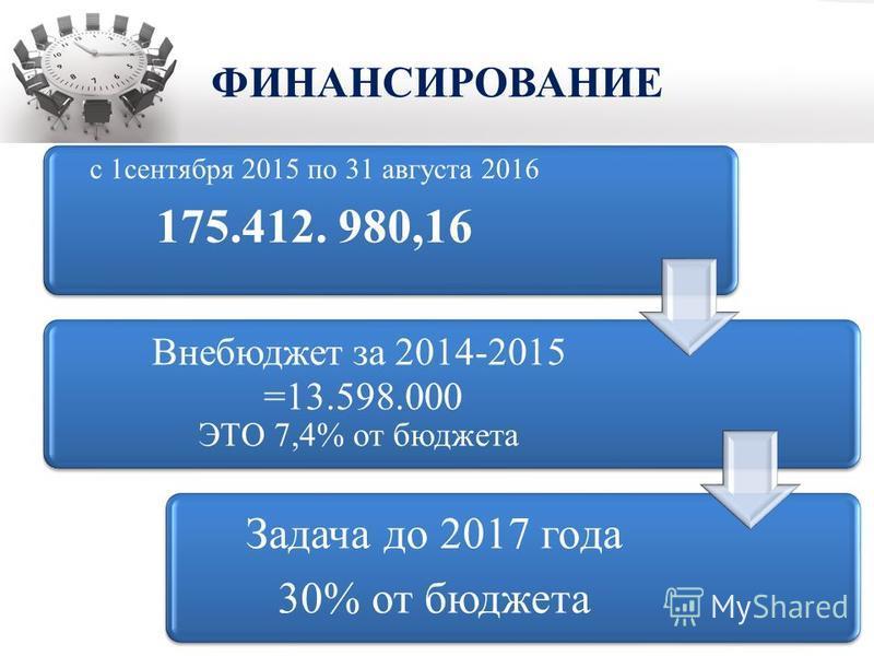 ФИНАНСИРОВАНИЕ с 1 сентября 2015 по 31 августа 2016 175.412. 980,16 Внебюджет за 2014-2015 =13.598.000 ЭТО 7,4% от бюджета Задача до 2017 года 30% от бюджета