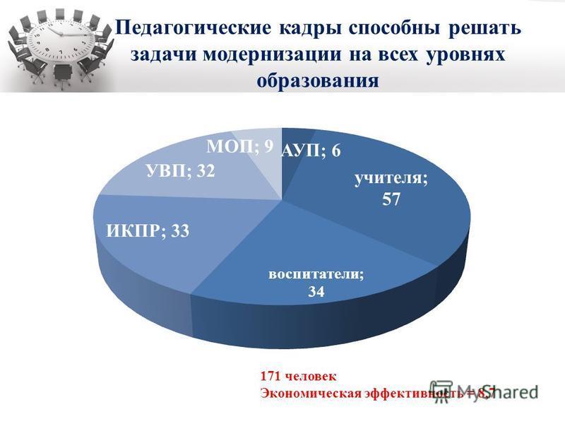 Педагогические кадры способны решать задачи модернизации на всех уровнях образования 171 человек Экономическая эффективность = 8,7