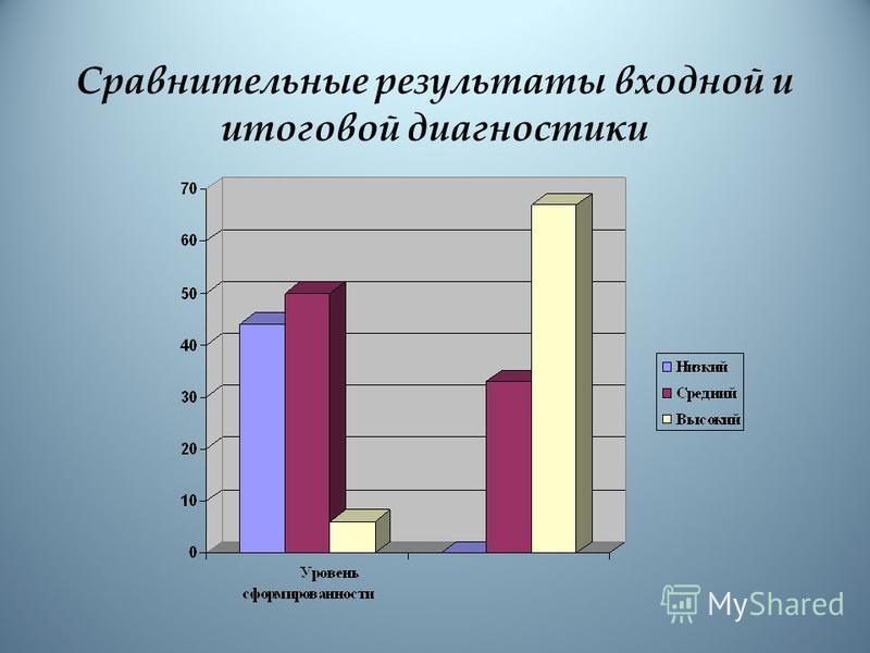 Сравнительные результаты входной и итоговой диагностики