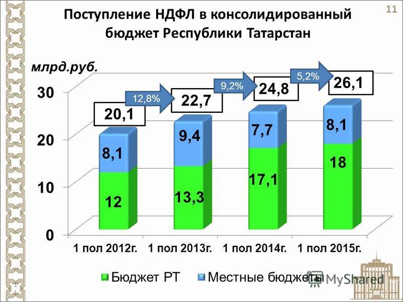Поступление НДФЛ в консолидированный бюджет Республики Татарстан 12,8% 9,2% 5,2% 11