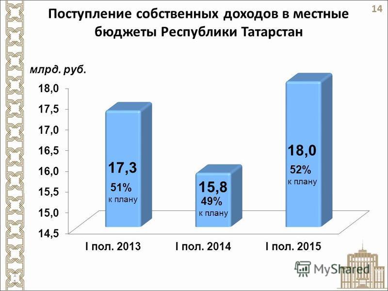 Поступление собственных доходов в местные бюджеты Республики Татарстан 51% к плану 49% к плану 14