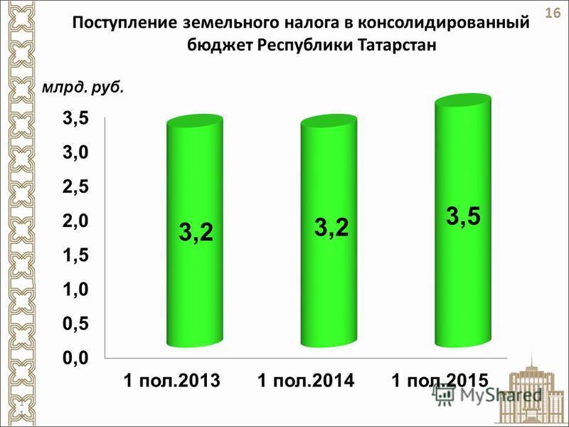 Поступление земельного налога в консолидированный бюджет Республики Татарстан млрд. руб. 16