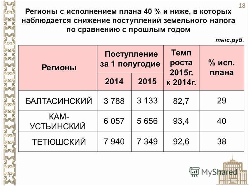 Регионы с исполнением плана 40 % и ниже, в которых наблюдается снижение поступлений земельного налога по сравнению с прошлым годом Регионы Поступление за 1 полугодие Темп роста 2015 г. к 2014 г. % исп. плана 20142015 БАЛТАСИНСКИЙ3 7883 13382,729 КАМ-