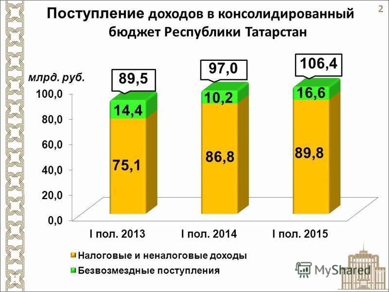 Поступление доходов в консолидированный бюджет Республики Татарстан 97,0 89,5 2 106,4