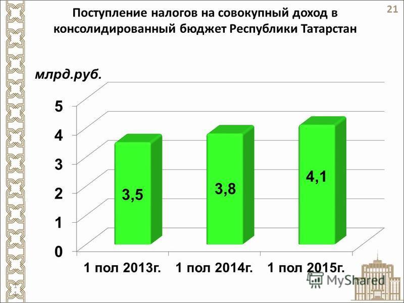 Поступление налогов на совокупный доход в консолидированный бюджет Республики Татарстан 21