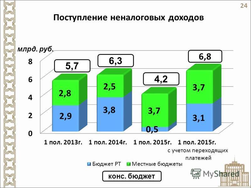 Поступление неналоговых доходов млрд. руб. 5,7 6,3 конс. бюджет 4,2 24