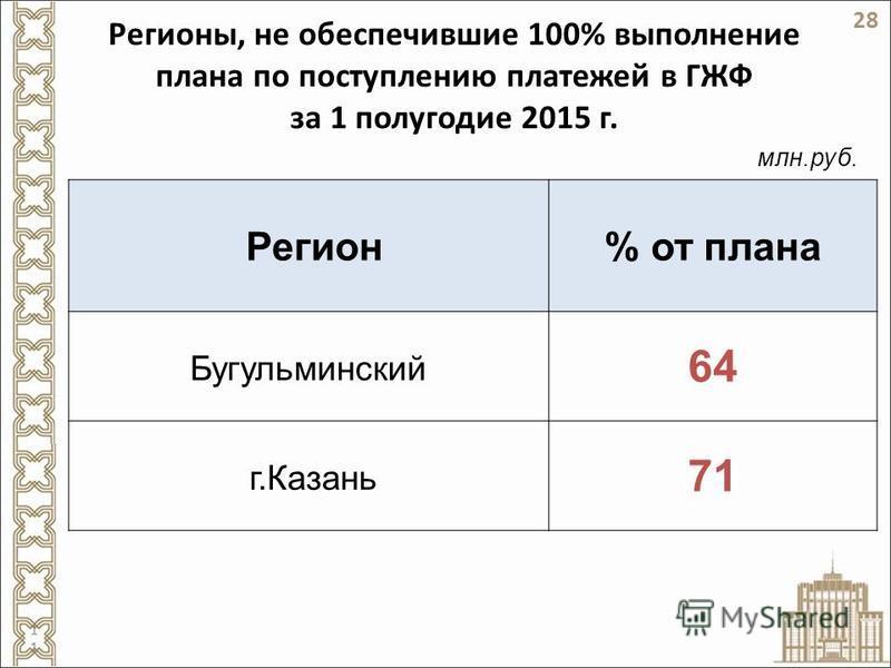 Регионы, не обеспечившие 100% выполнение плана по поступлению платежей в ГЖФ за 1 полугодие 2015 г. Регион% от плана Бугульминский 64 г.Казань 71 млн.руб. 28