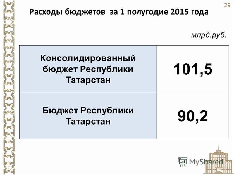 Расходы бюджетов за 1 полугодие 2015 года Консолидированный бюджет Республики Татарстан 101,5 Бюджет Республики Татарстан 90,2 млрд.руб. 29