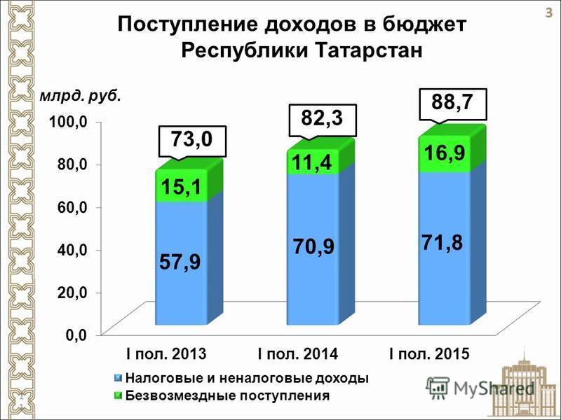 Поступление доходов в бюджет Республики Татарстан 88,7 82,3 73,0 3