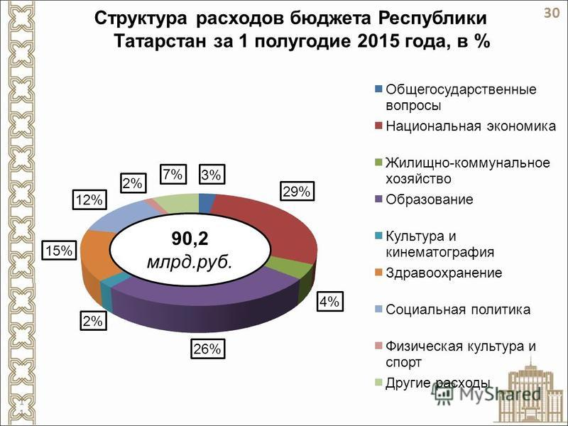 Структура расходов бюджета Республики Татарстан за 1 полугодие 2015 года, в % 90,2 млрд.руб. 30