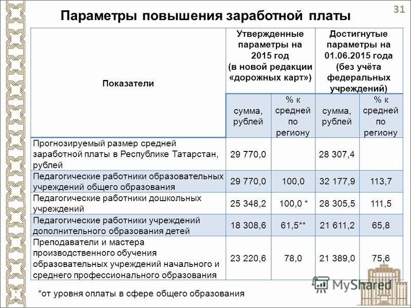 Параметры повышения заработной платы Показатели Утвержденные параметры на 2015 год (в новой редакции «дорожных карт») Достигнутые параметры на 01.06.2015 года (без учёта федеральных учреждений) сумма, рублей % к средней по региону сумма, рублей % к с