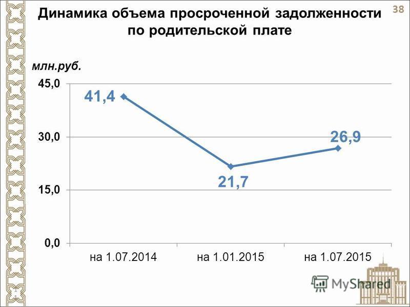 Динамика объема просроченной задолженности по родительской плате млн.руб. 38