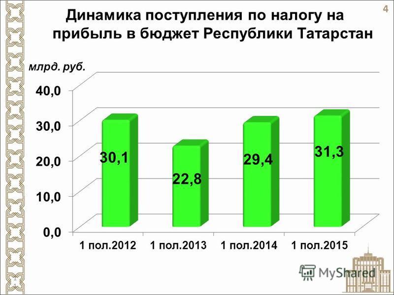 Динамика поступления по налогу на прибыль в бюджет Республики Татарстан млрд. руб. 4