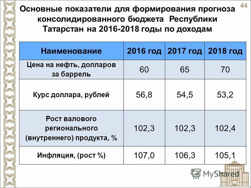 Основные показатели для формирования прогноза консолидированного бюджета Республики Татарстан на 2016-2018 годы по доходам Наименование 2016 год 2017 год 2018 год Цена на нефть, долларов за баррель 606570 Курс доллара, рублей 56,854,553,2 Рост валово