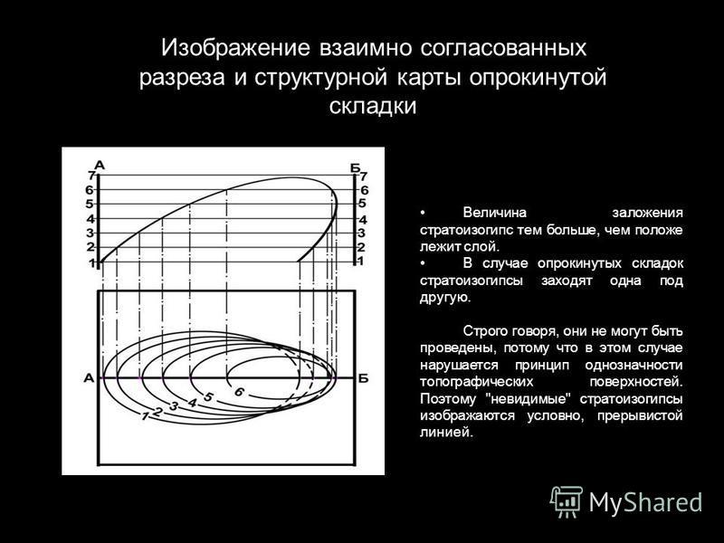 Величина заложения стратоизогипс тем больше, чем положе лежит слой. В случае опрокинутых складок стратоизогипсы заходят одна под другую. Строго говоря, они не могут быть проведены, потому что в этом случае нарушается принцип однозначности топографиче