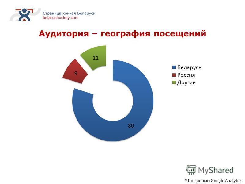 Аудитория – география посещений * По данным Google Analytics