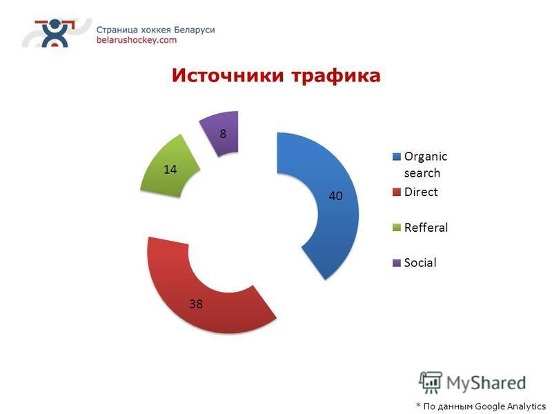 Источники трафика * По данным Google Analytics