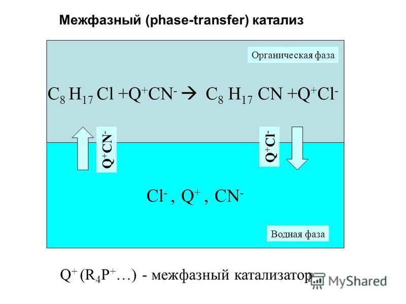 Межфазный (phase-transfer) катализ C 8 H 17 Cl +Q + CN - C 8 H 17 CN +Q + Cl - Cl -, Q +, CN - Q + CN - Q + Cl - Q + (R 4 P + …) - межфазный катализатор Органическая фаза Водная фаза