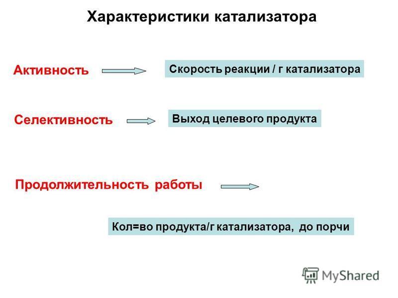 Характеристики катализатора Активность Селективность Продолжительность работы Скорость реакции / г катализатора Выход целевого продукта Кол=во продукта/г катализатора, до порчи