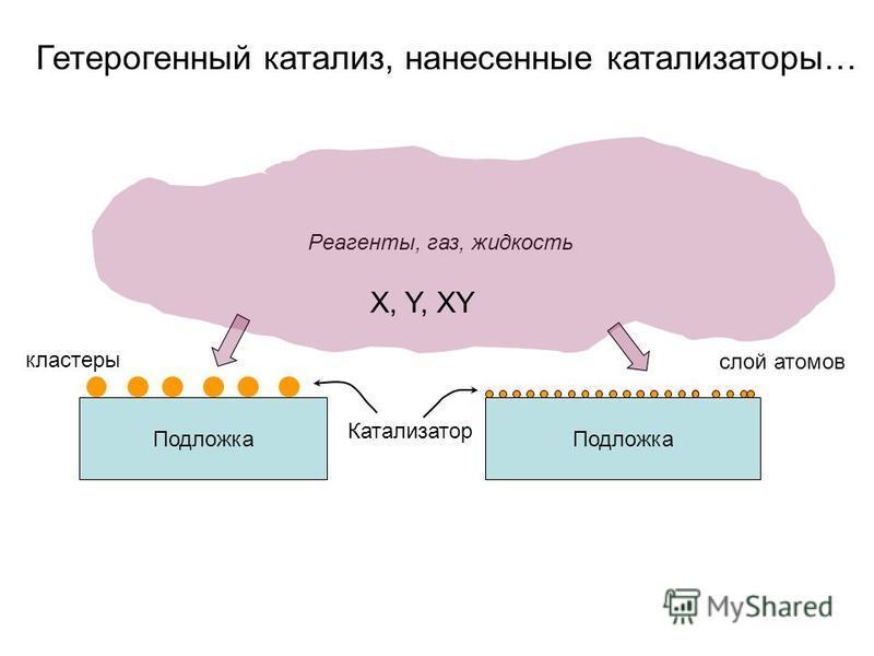 Гетерогенный катализ, нанесенные катализаторы… Подложка Катализатор кластеры слой атомов Реагенты, газ, жидкость X, Y, XY
