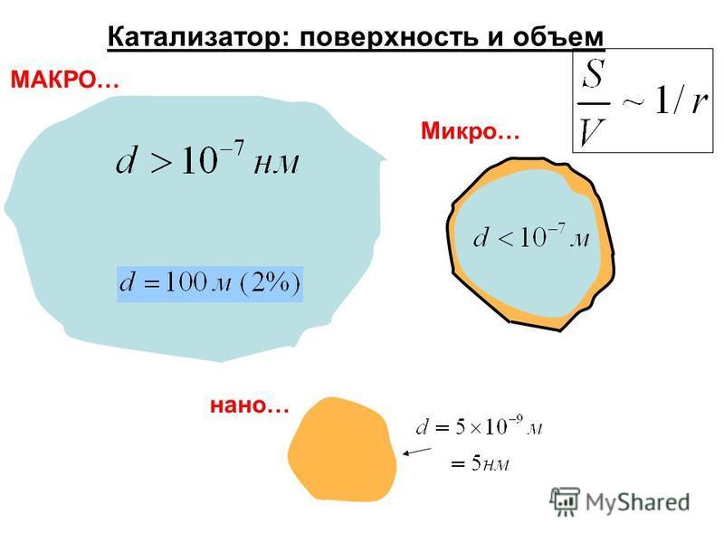 Катализатор: поверхность и объем МАКРО… Микро… нано…