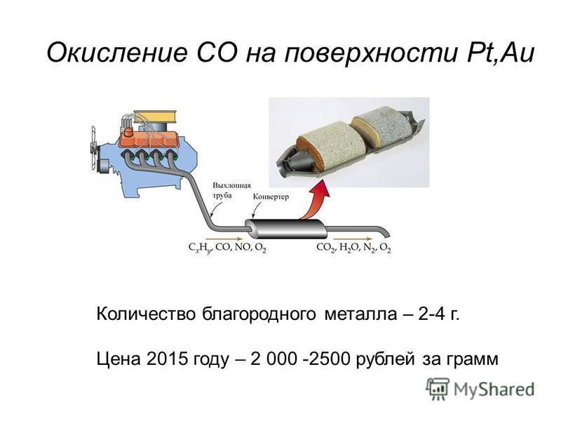 Окисление СО на поверхности Pt,Au Количество благородного металла – 2-4 г. Цена 2015 году – 2 000 -2500 рублей за грамм
