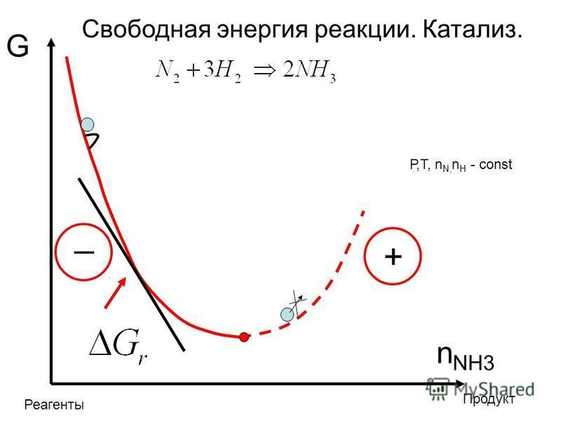 G n NH3 Свободная энергия реакции. Катализ. Р,T, n N, n H - const Продукт Реагенты _ +