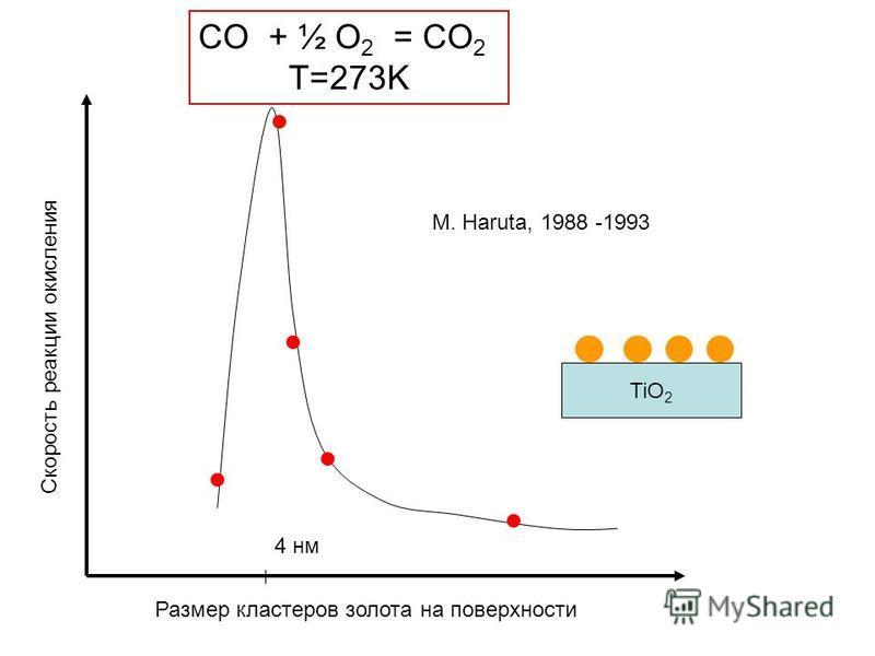 Скорость реакции окисления Размер кластеров золота на поверхности 4 нм TiO 2 CO + ½ O 2 = CO 2 T=273K M. Haruta, 1988 -1993