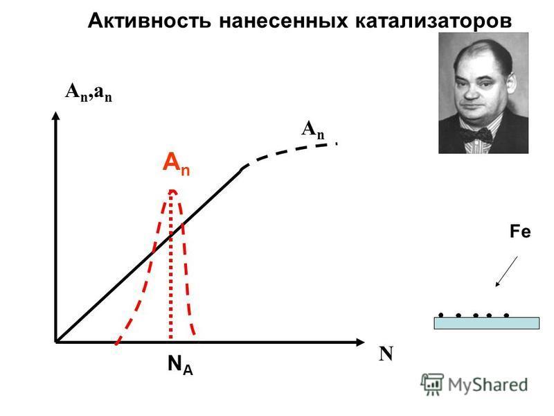 A n,a n N AnAn AnAn Активность нанесенных катализаторов NANA Fe