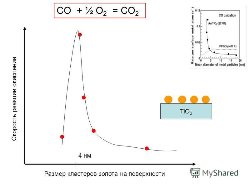Скорость реакции окисления Размер кластеров золота на поверхности 4 нм TiO 2 CO + ½ O 2 = CO 2
