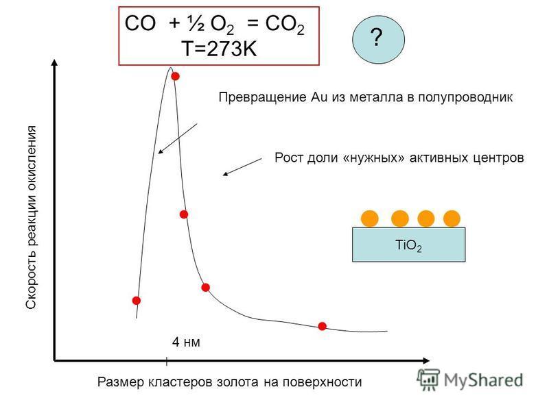 Скорость реакции окисления Размер кластеров золота на поверхности 4 нм TiO 2 CO + ½ O 2 = CO 2 T=273K Рост доли «нужных» активных центров Превращение Au из металла в полупроводник ?