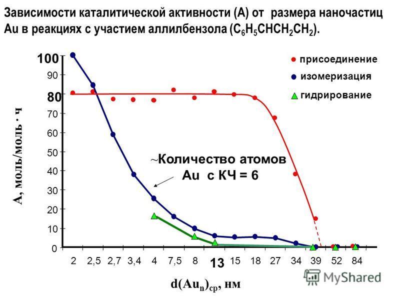 А, моль/моль · ч d(Au n ) ср, нм 0 10 20 30 40 50 60 70 80 90 100 22,52,73,447,58 13 15182734395284 изомеризация гидрирование присоединение Зависимости каталитической активности (A) от размера наночастиц Au в реакциях с участием алкилбензола (С 6 Н 5