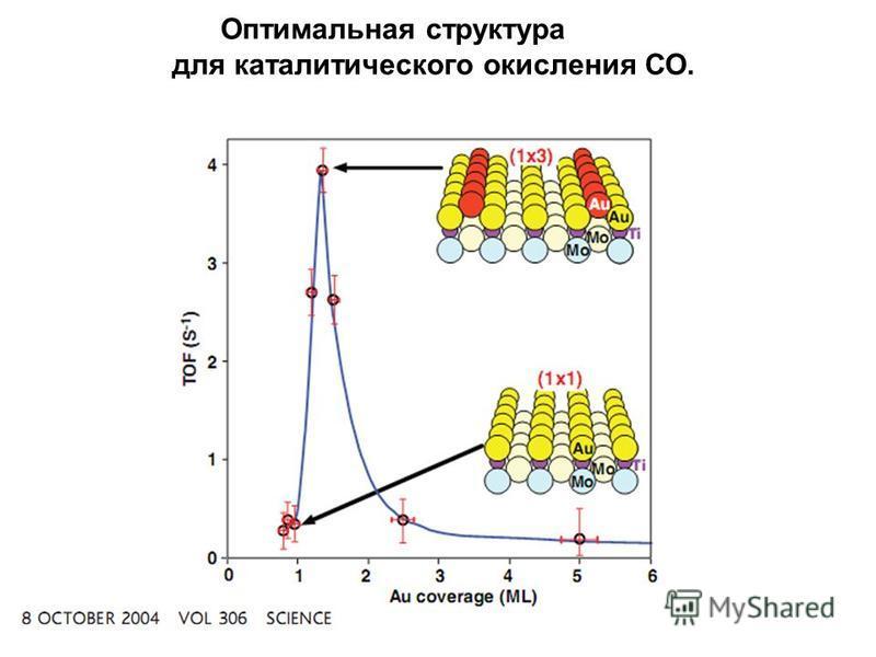 Оптимальная структура для каталитического окисления СО.